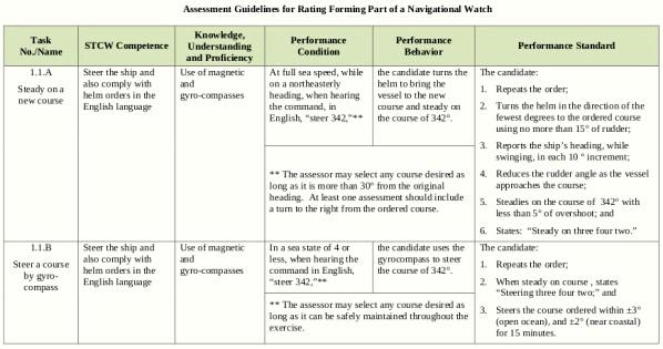 uscg_assessment_table_sample